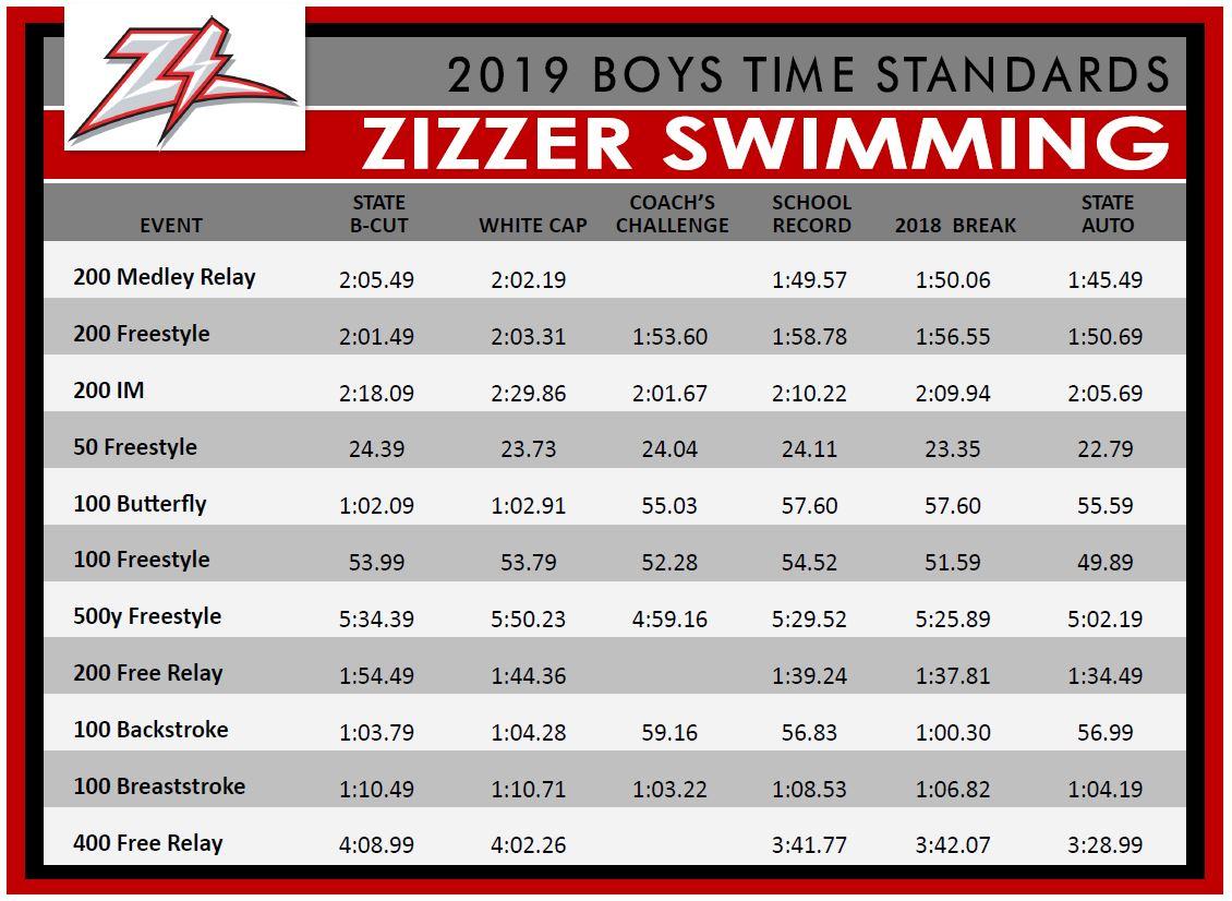 2019 Zizzer Boys Time Standards
