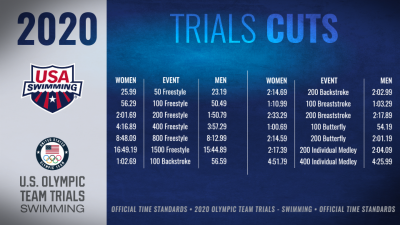 2020 Olympic Team Time Trials Cuts